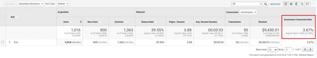 Ecommerce Conversion rate on the red square highlight